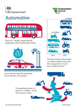 Billion pound commitment to power UK auto sector to the future infographic