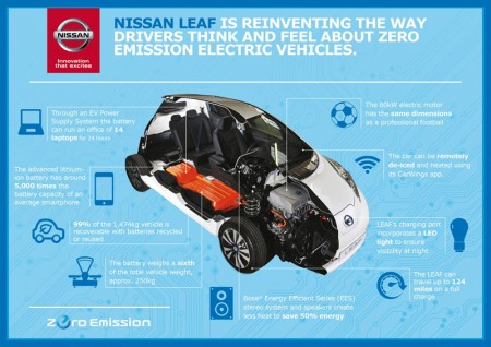 New Tech in Nissan Leaf Diagram