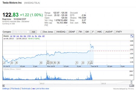 Tesla Motors Share Index - NASDAQ 100 - (screen taken 09/07/2013 on Google Finance)