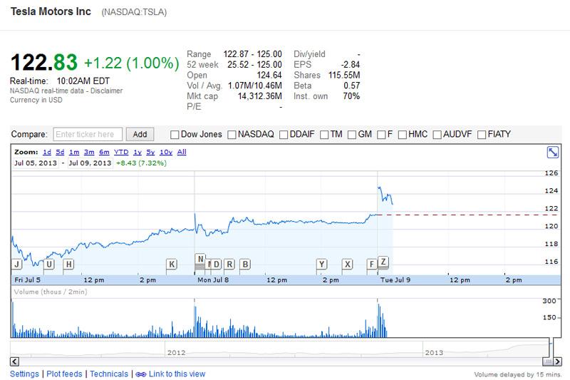 Tesla Motors Share Index - NASDAQ 100 - (screen taken 09/07/2013 on Google Finance)