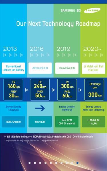 Samsung SDI Road Map