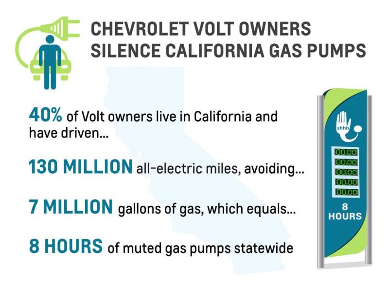 Chevrolet Volt Silences Petrol Pumps