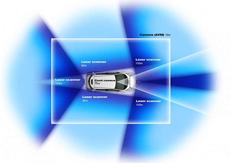 Nissan Leaf Sensing area of autonomous drive