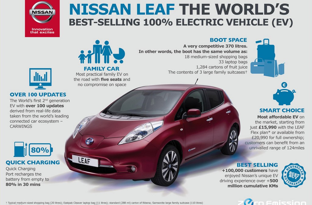 All Electric Nissan LEAF Starts the New Year as Market Leader