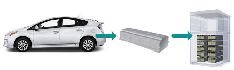 Toyota Hybrid Battery System