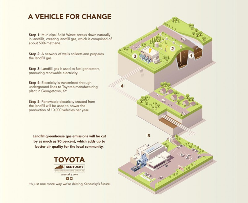 Toyota uses Landfill to create energy
