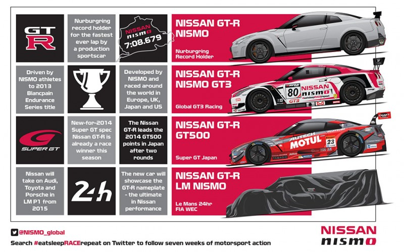 Nissan to unleash GT-R in bid to win at Le Mans