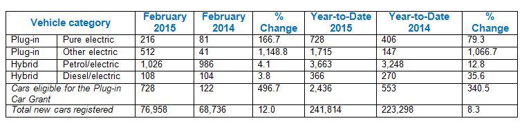 SMMT - February 2015 – EV registrations