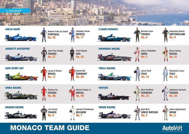 Monaco ePrix Formula E Team Guide