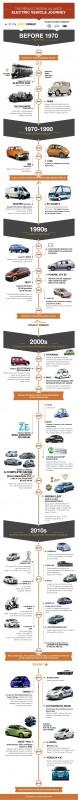 Renault-Nissan EV milestones