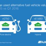 Fuel Types Infographic - Average used AFV value - AutoTrader