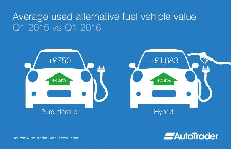 Alternative Fuel Vehicles Afv Average Used Car Values Grow Year On Year Autovolt Magazine