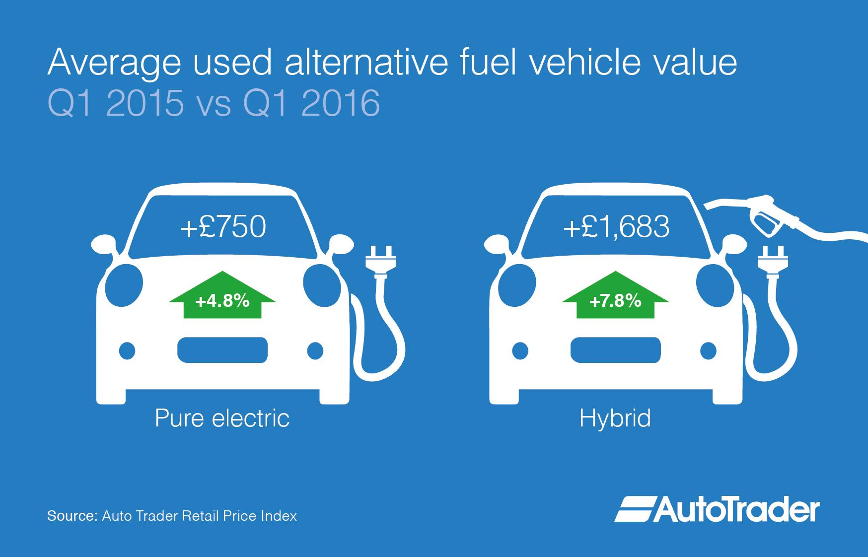 Alternative Fuel Vehicles (AFV) Average Used Car Values Grow Year-On ...