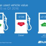 Fuel Types Infographic - Average used vehicle value - AutoTrader