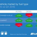 Fuel Types Infographic - Used vehicle market - AutoTrader