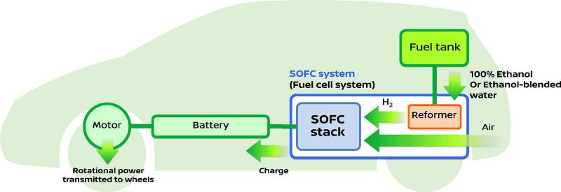 Nissan announces development of world's first SOFC-powered vehicle system that runs on bio-ethanol electric power